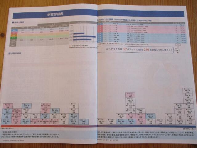 学習診断表