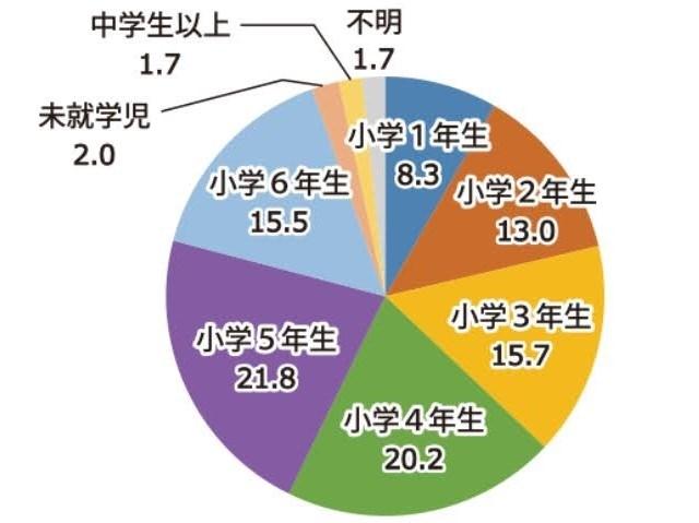 毎日小学生新聞から子供新聞を読み始める時期の円グラフ