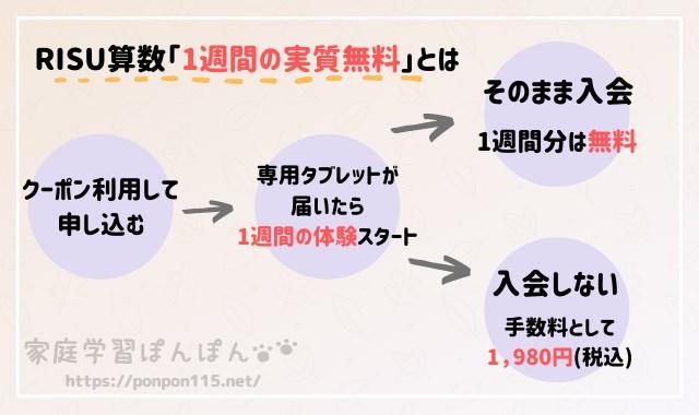 RISU算数 キャンペーンコード